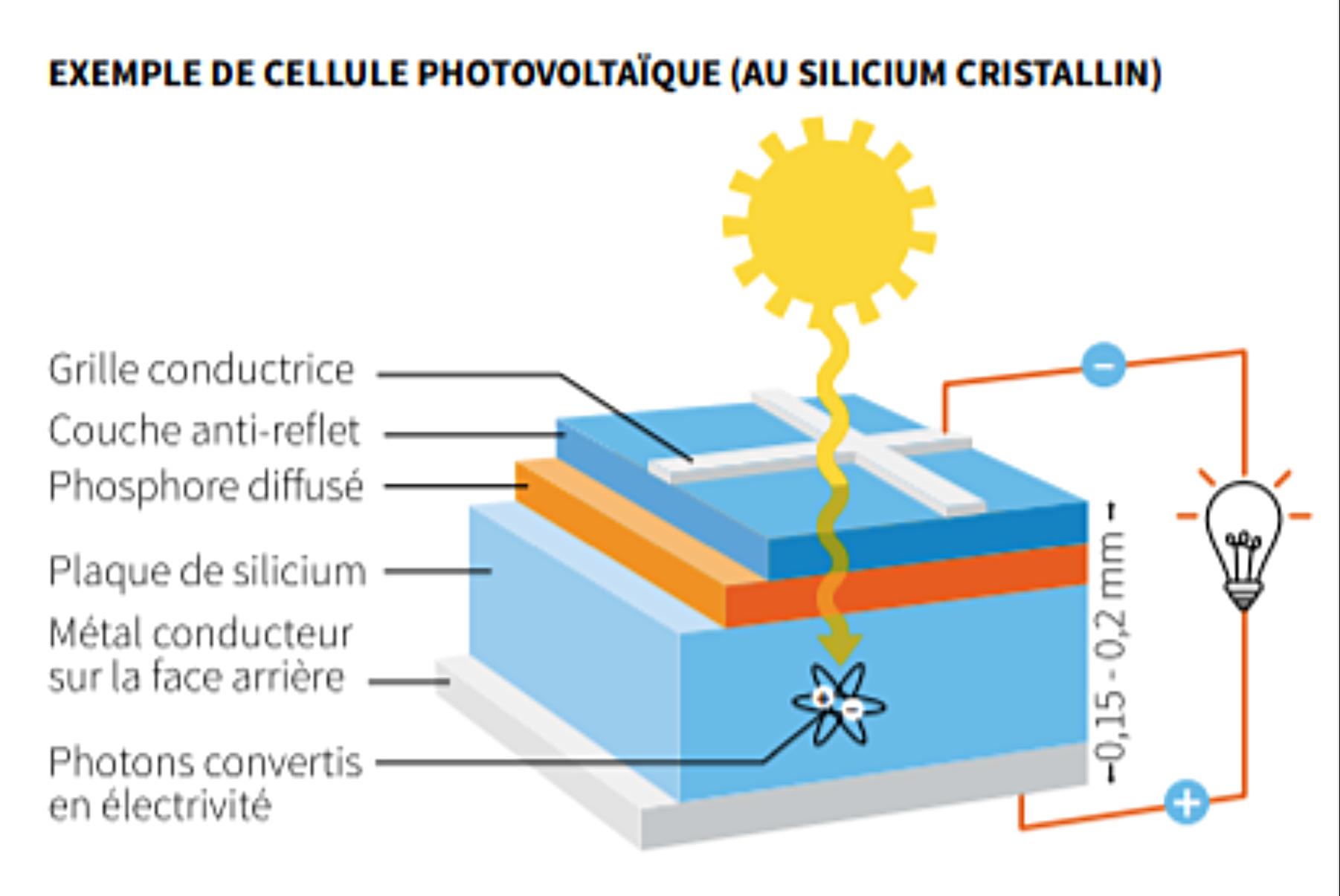 cellule-photovoltaique